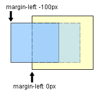 negative margin